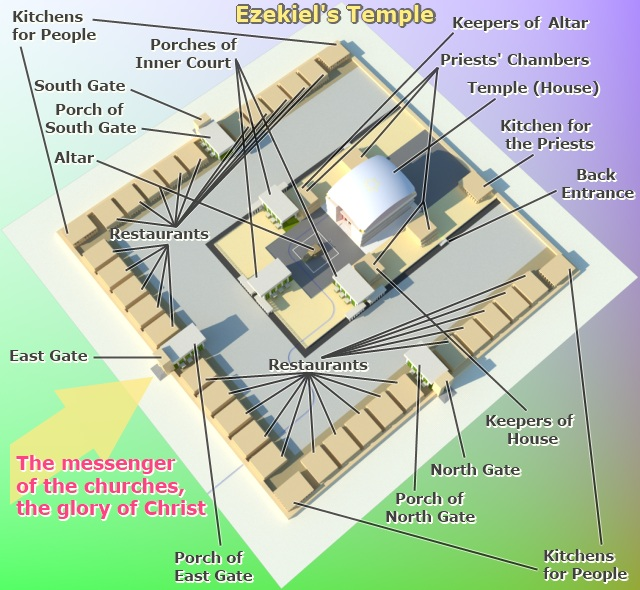 Ezekiel's Temple. Plan of the Third Temple.